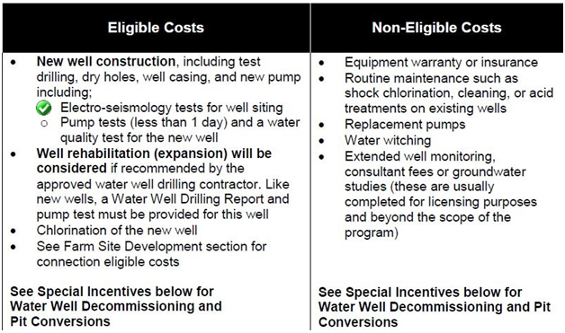 Alberta Water Well Grants