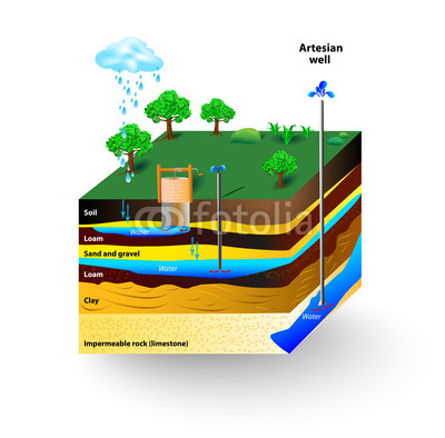 a diagram of an aquifer